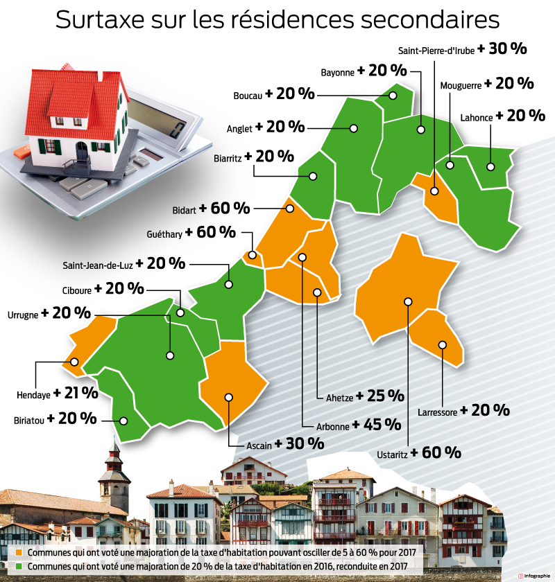 Infographie sud-ouest